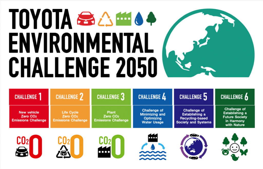 Toyota environmental challenges