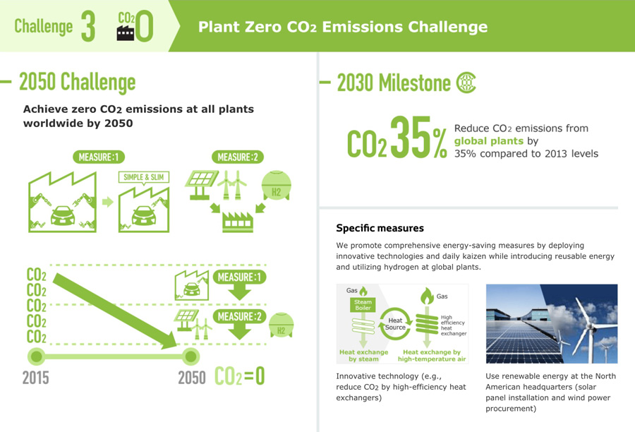 Toyota Motor Corp environmental challenges green factory with karakuri kaizen