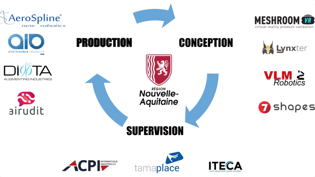 Factory of the future process with production, conception and supervision. With logos of Aerospline, AIO, Diota, Airudit, Meshroom, Lynxter, VLM Robotics, Seven Shapes, ACPI, Tamaplace and Iteca
