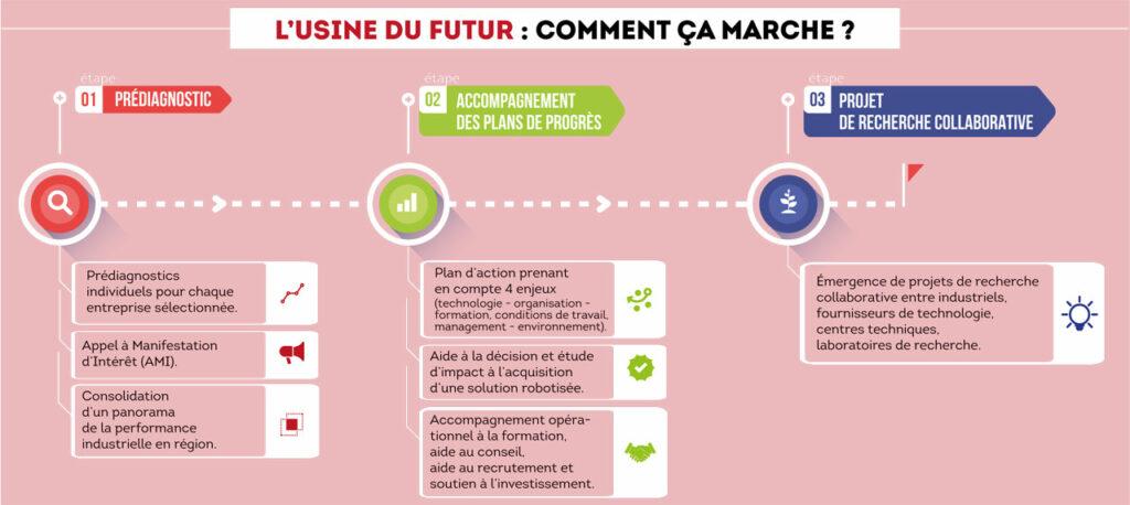 Factory of the future or usine du futur help from Region Nouvelle-Aquitaine