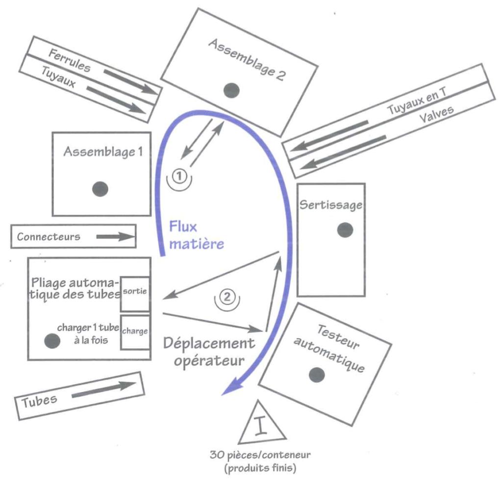Lean work flow U shaped line cells work shopfloor manufacturing process improvements circular